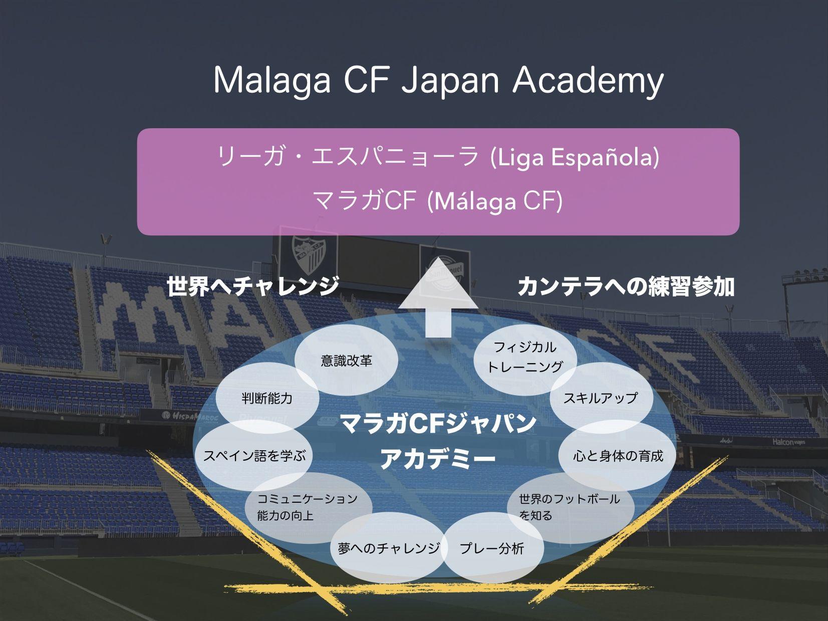 Malaga CF Japan Academy