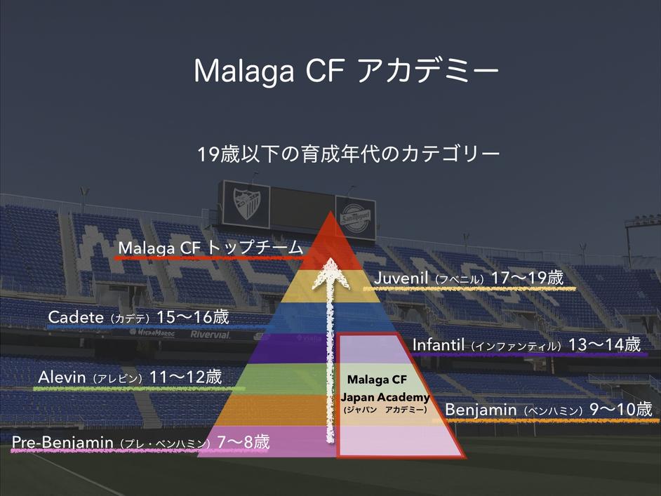 Malaga CF アカデミー年齢図